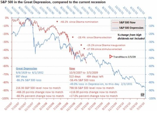 depression-chart