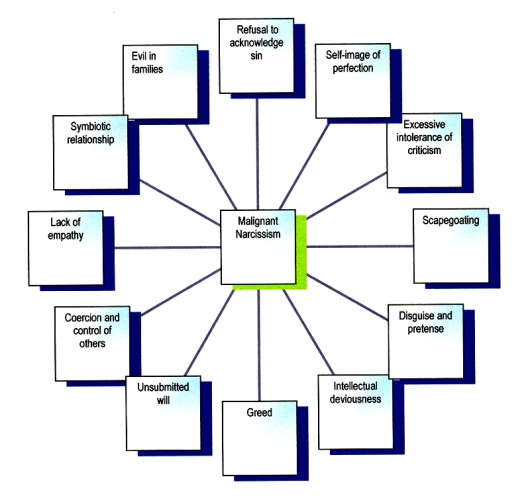 malignantnarcisismdiagram6a