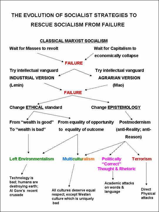socialismpostmodernism