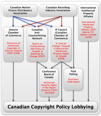 CopyrightLobbying