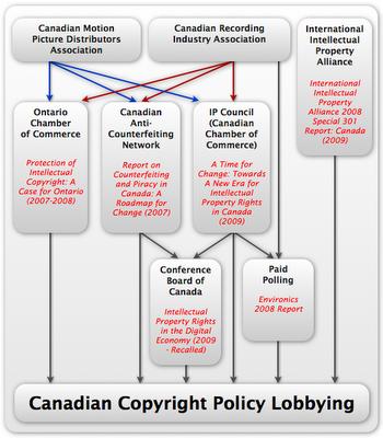 CopyrightLobbying
