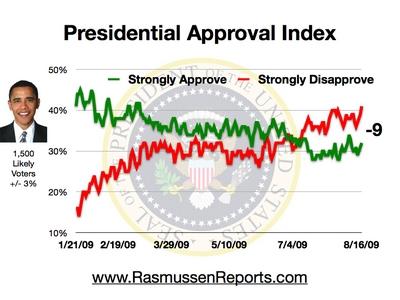 obama_index_august_16_2009