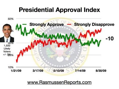 obama_index_august_30_2009